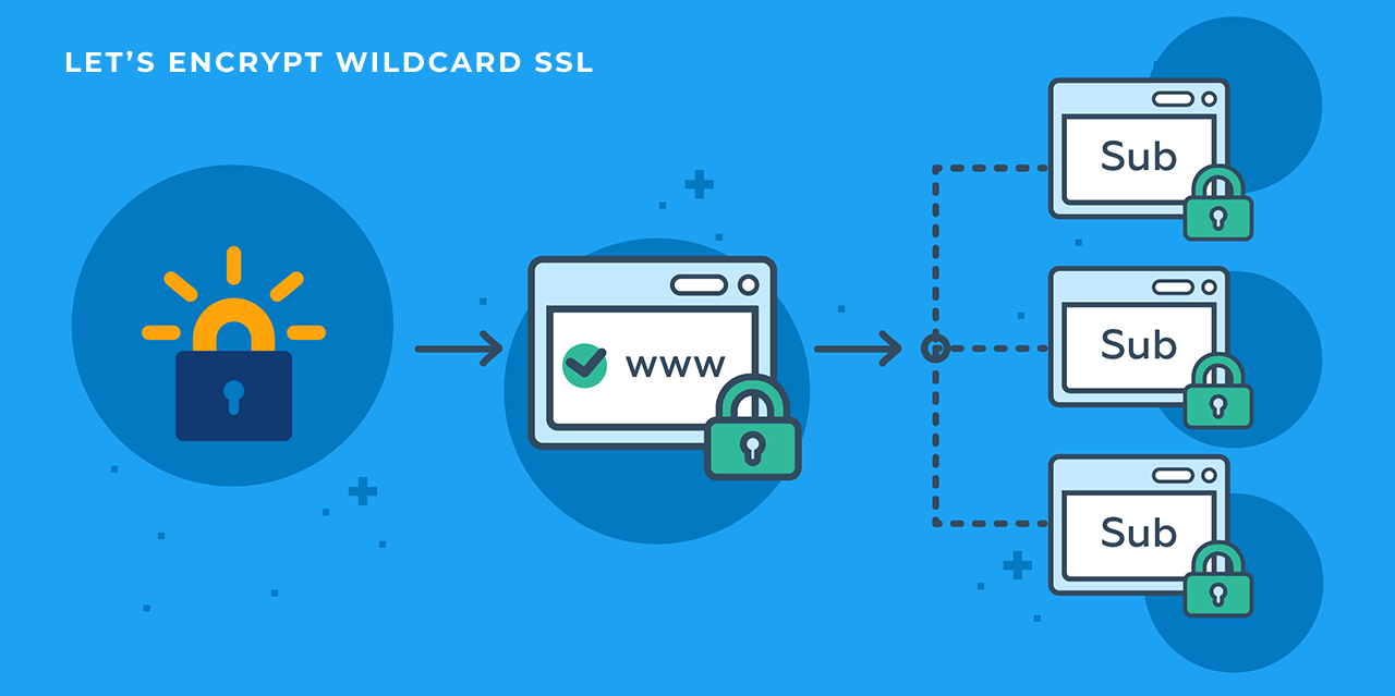 Let's Encrypt Vs Commercial SSL : A Comparison | Woktron Web